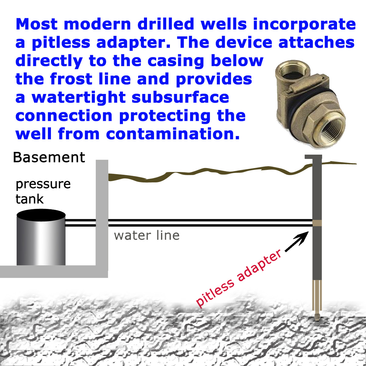 Types of wells in florida on