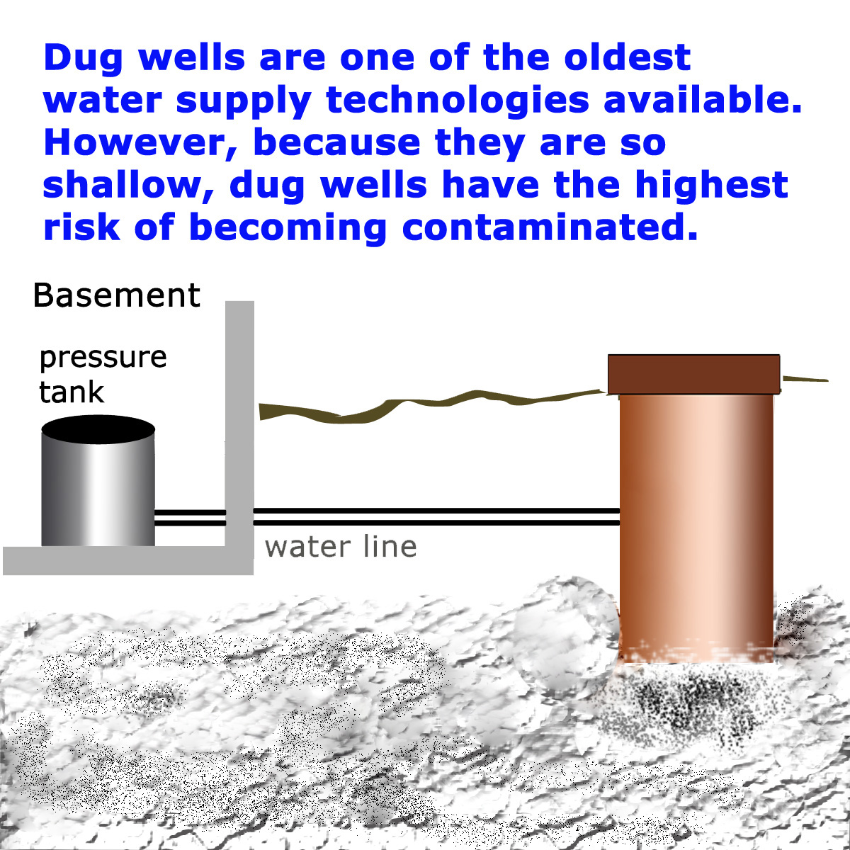 Types Of Wells In Florida